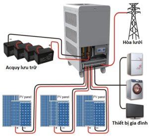 Hệ thống hòa lưới có lưu trữ