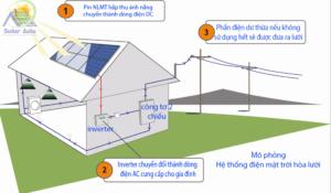 hệ thống điện NLMT