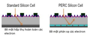 Mô tả công nghệ PERC của pin năng lượng mặt trời